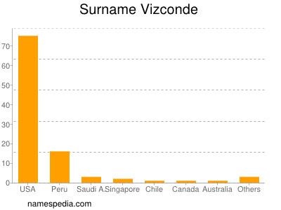 Surname Vizconde