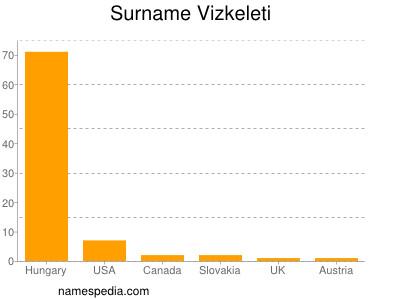Surname Vizkeleti