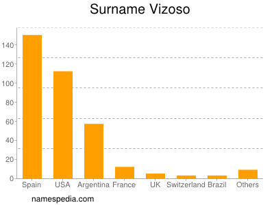 Surname Vizoso