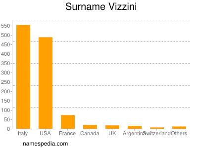 Surname Vizzini