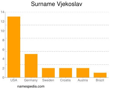 Surname Vjekoslav