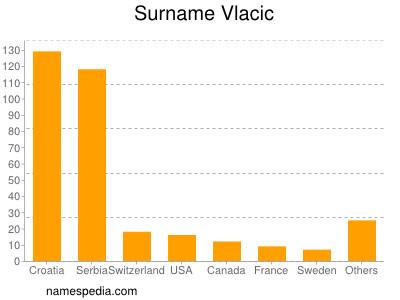 Surname Vlacic