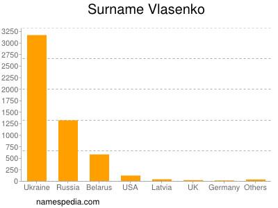Surname Vlasenko