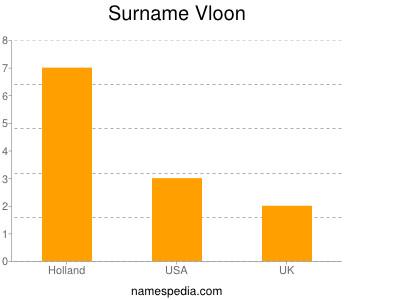 Surname Vloon