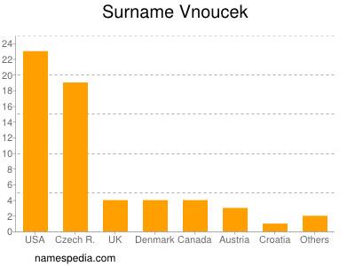 Surname Vnoucek