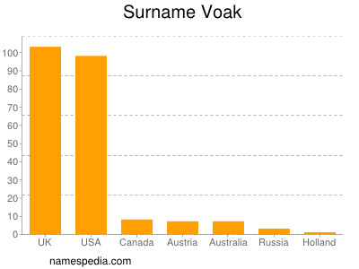 Surname Voak