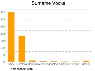 Surname Vocke