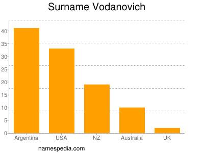 Surname Vodanovich
