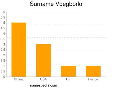 Surname Voegborlo