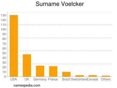 Surname Voelcker