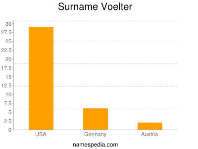 Surname Voelter
