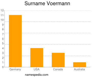 Surname Voermann