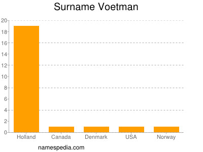 Surname Voetman