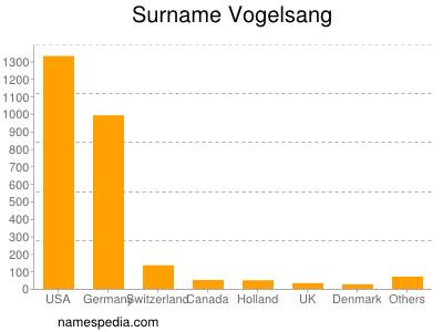 Surname Vogelsang