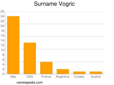 Surname Vogric