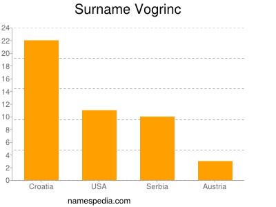 Surname Vogrinc