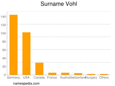 Surname Vohl