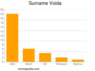 Surname Voida