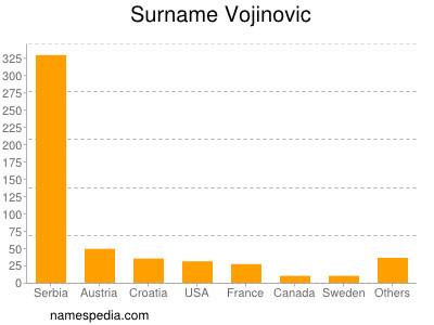 Surname Vojinovic