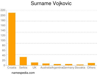 Surname Vojkovic