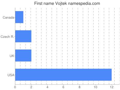 Given name Vojtek