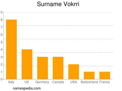 Surname Vokrri