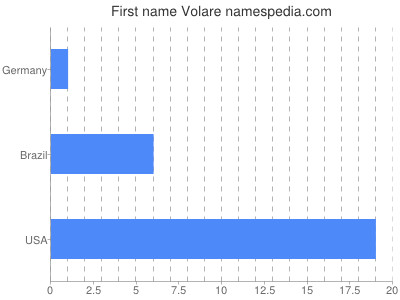 Given name Volare