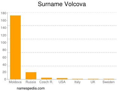 Surname Volcova
