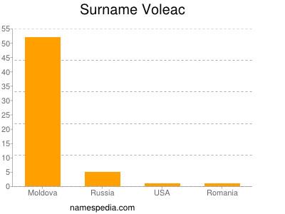 Surname Voleac