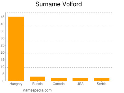 Surname Volford