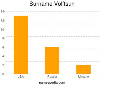 Surname Volftsun