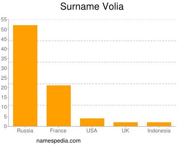 Surname Volia
