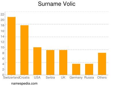 Surname Volic