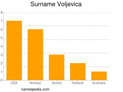 Surname Voljevica