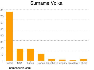 Surname Volka