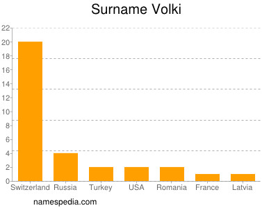 Surname Volki