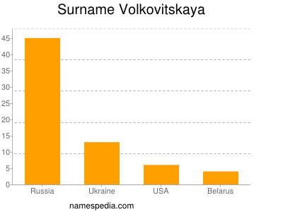 Surname Volkovitskaya