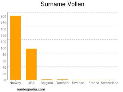 Surname Vollen