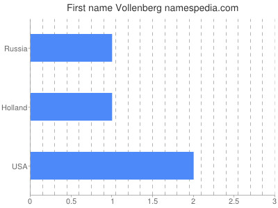 Given name Vollenberg