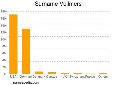 Surname Vollmers