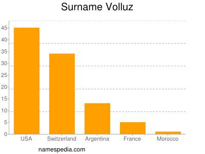Surname Volluz
