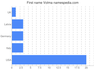 Given name Volma