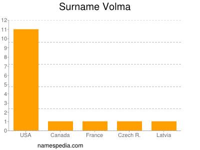 Surname Volma