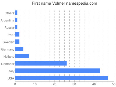 Given name Volmer