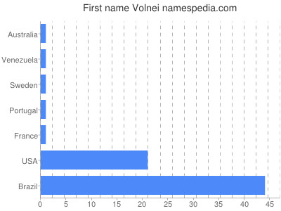 Given name Volnei