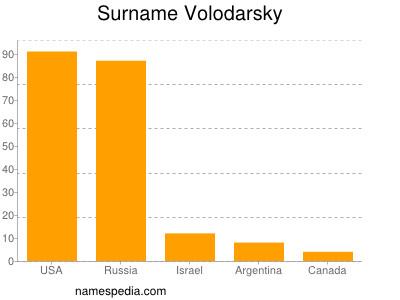 Surname Volodarsky
