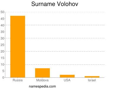 Surname Volohov