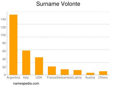 Surname Volonte