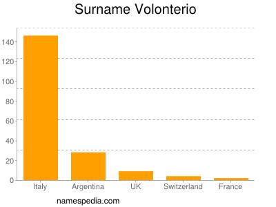 Surname Volonterio