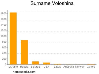 Surname Voloshina